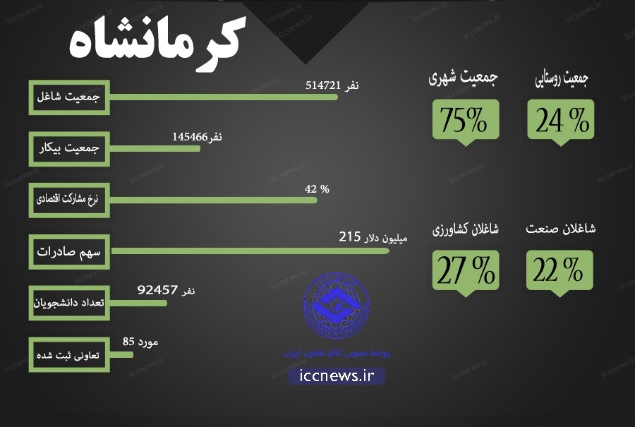 سهم بخش کشاورزی از جمعیت شاغل کرمانشاه/ بیشترین شاغلان در بخش خدمات