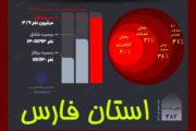 فعالیت های اقتصادی فارس زیر ذره بین آمار