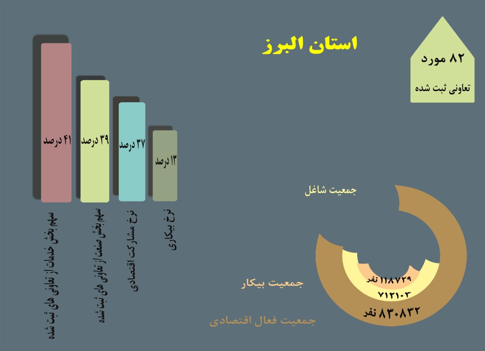 ثبت 82 تعاونی در یکسال/ نرخ 37 درصدی مشارکت اقتصادی استان البرز