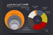 آمارها روند فعالیت های اقتصادی قزوین را مشخص کرد