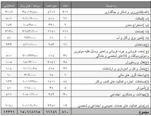 تعاونی ها در خرداد امسال 7 درصد بیشتر اشتغالزایی داشتند