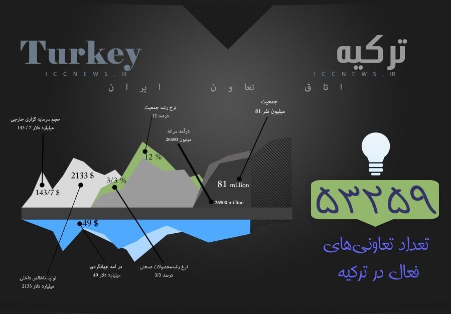 تعاونی های ترکیه در قاب یک تحلیل