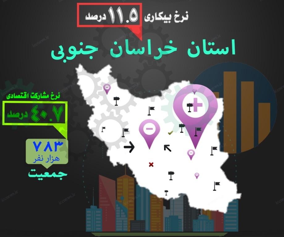 آمار خراسان جنوبی