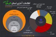 نرخ 39.2 درصدی مشارکت اقتصادی استان کرمان