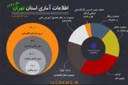 نرخ مشارکت اقتصادی استان تهران 40 درصد/ نرخ بیکاری 11 درصد