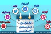 حضور فعال اتاق تعاون ایران در شبکه های اجتماعی