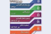 اعلام نرخ مشارکت اقتصادی استان ایلام در سال 97