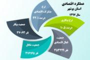 عملکرد اقتصادی استان بوشهر از نگاه آمار